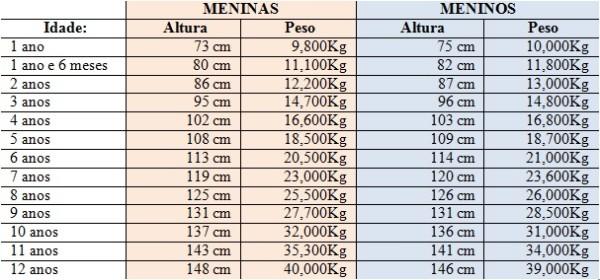 Tabela De Peso E Altura Para Criancas De 1 A 12 Anos Almanaque
