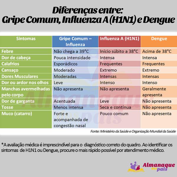 gripe-h1n1-e-dengue-600x600