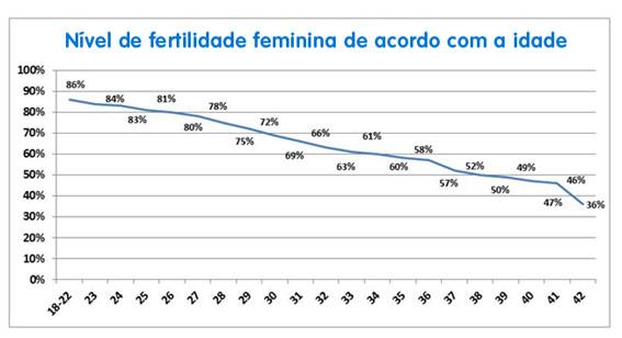 nivel-de-fertilidade-feminina-por-idade