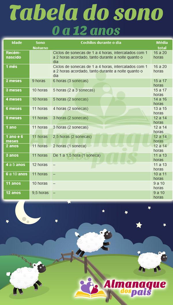 tabela do sono do bebê e criança