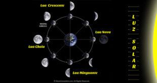 Mudança de lua influencia no trabalho de parto